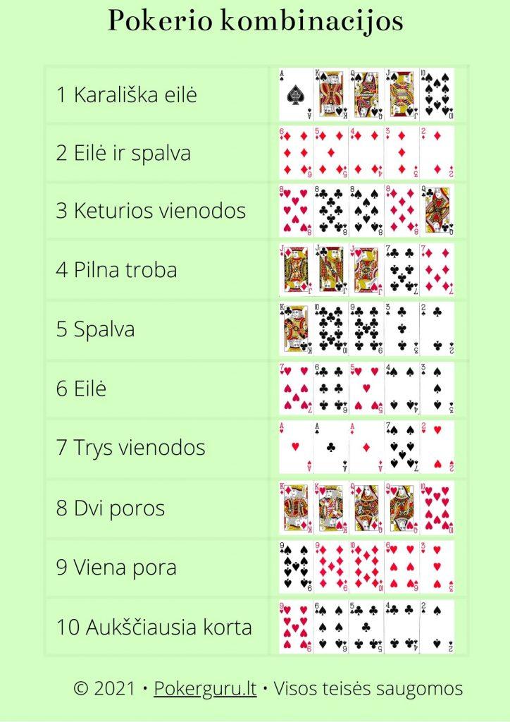 Pokerio kombinacijos pdf