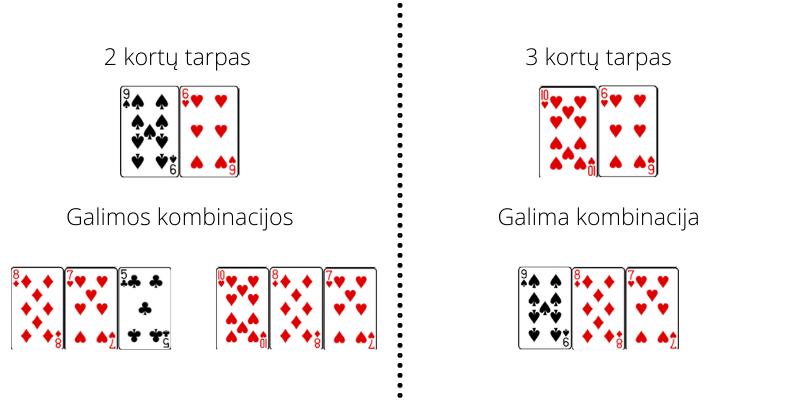 Poker Texas Holdem gretimos kortos su mažais tarpais