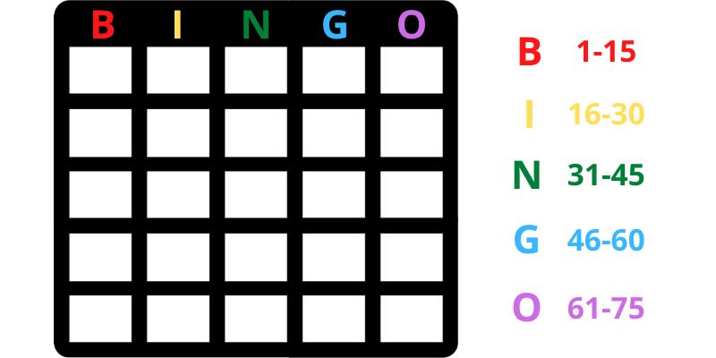 Bingo loto stalo žaidimas - taisyklės kaip reikia patiems pasidaryti kortelę