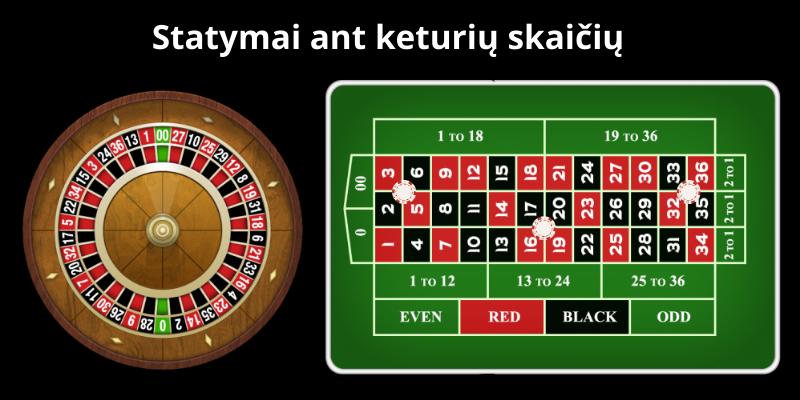 Kazino ruletės žaidimas, strategija ir statymai ant keturių skaičių