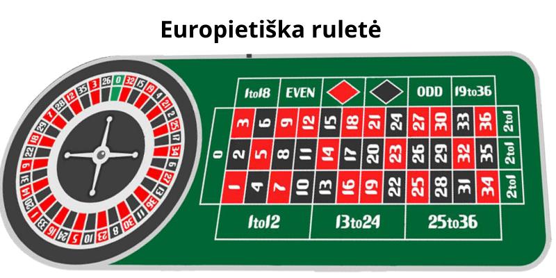 Kazino žaidimai - Europietiška ruletė