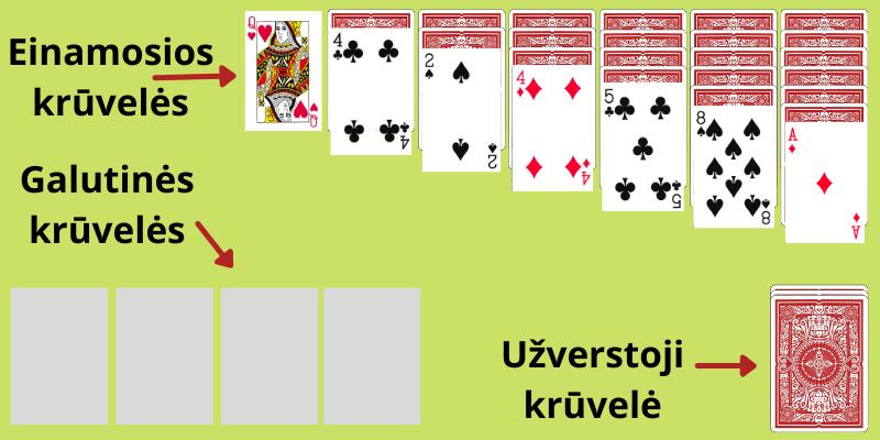 Kortų žaidimai soliteris pasjansas - 1 pavyzdys