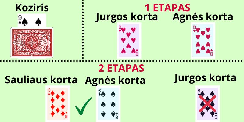 Kortų žaidimas Durnius taisyklės - pavyzdys, kaip žaisti Durnių kortom