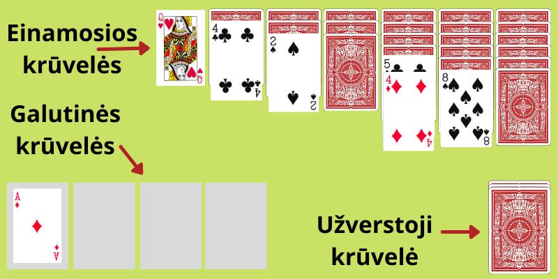 Kortų žaidimas paprastas pasjansas - 2 pavyzdys
