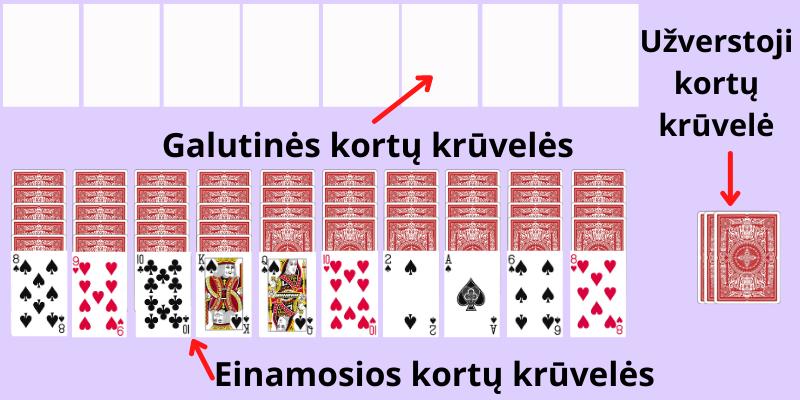 Kortų žaidimas Pasjansas voras - 1 pavyzdys