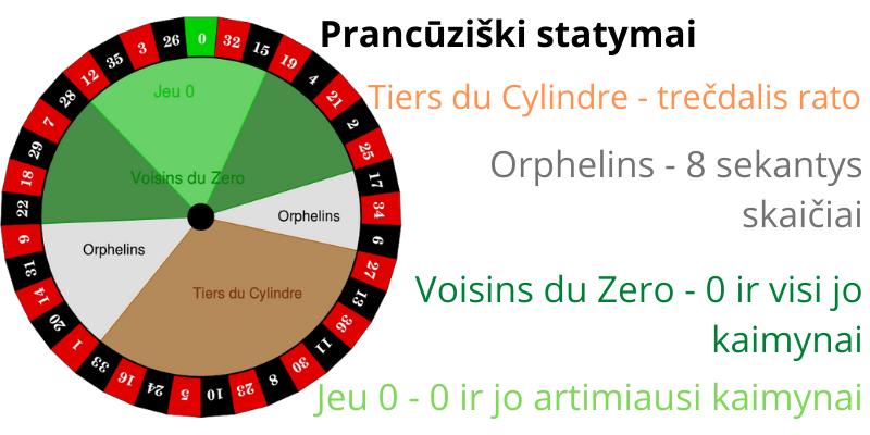 Lošimai online - prancūziški ruletės statymai