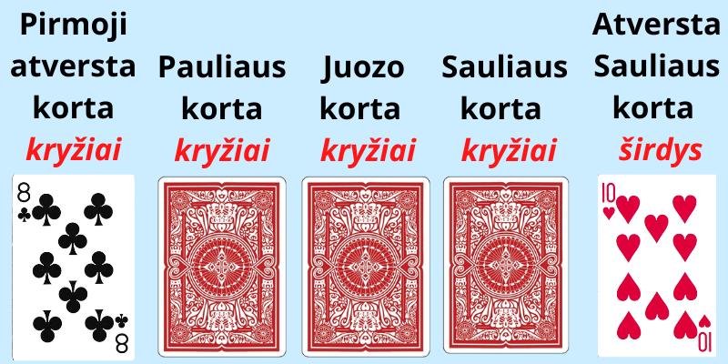 Melagis kortų žaidimas taisyklės - išdėliotos kortos ir 3 pavyzdys