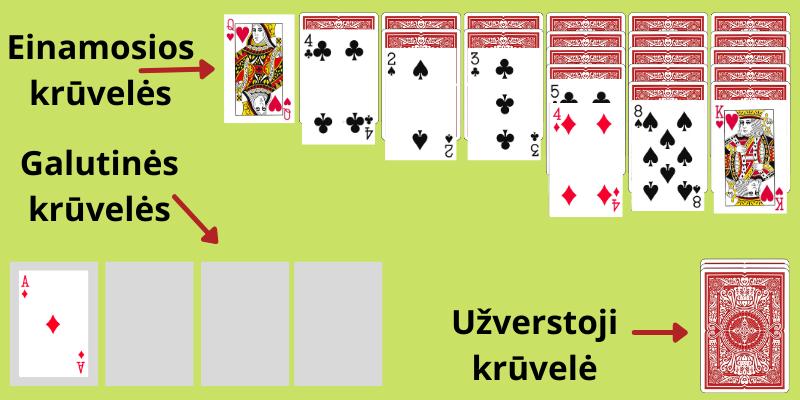 Pasjansas žaidimas ir solitaire taisyklės - 3 pavyzdys