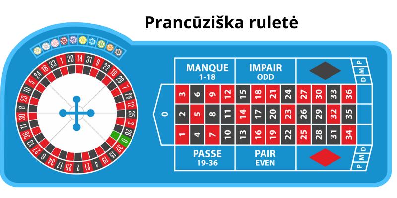 Prancūziška ruletė žaidimo taisyklės ir stalas