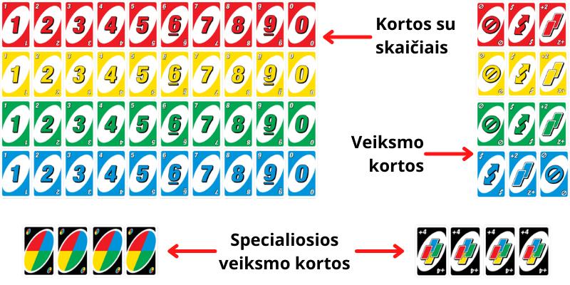 Uno taisyklės, taškai ir žaidimo kortos